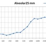 alveolar